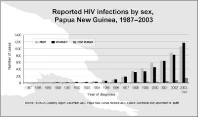 UNAIDS graph
