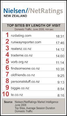 Nielsen Netrating: Top NZ sites for length of visit
