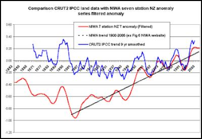 Comparison of NIWA and IPCC data