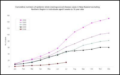 Cumulative numbers of epidemic strain meningococcal disease cases in New Zealand excluding Northern Region in individuals aged 6 weeks to 19 year olds