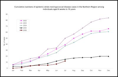 Cumulative numbers of epidemic strain meningococcal disease cases in the Northern Region among individuals aged 6 weeks to 19 years