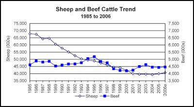 Trend in New Zealand sheep and beef cattle numbers since 1985