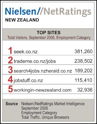 Nielsen NetRatings: Top Sites for September 2006 - Employment Category