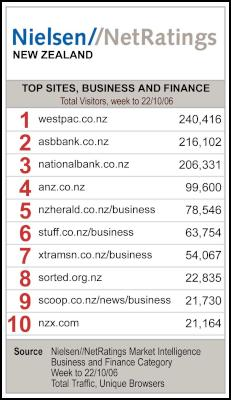 Top New Zealand websites for week to 22nd October from Nielsen//NetRatings' Market Intelligence service for the Business and Finance category