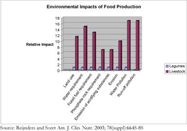 Impact of livestock against legume production. Source: Reijnders and Soret Am. J. Clin. Nutr. 2003; 78(suppl):664S-8S