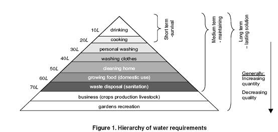 world health organization water quality guidelines