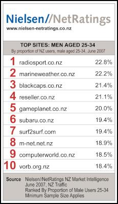 NZ website by proportion of male users age 25-34