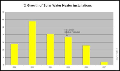 Solar water heating installations