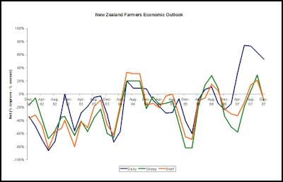 Farmers Economic Outlook