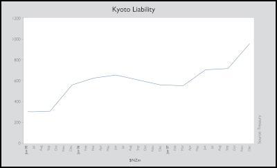 Kyoto liability