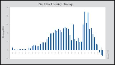Forestry plantings