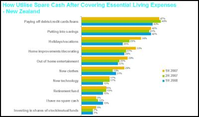use of spare cash after living expenses
