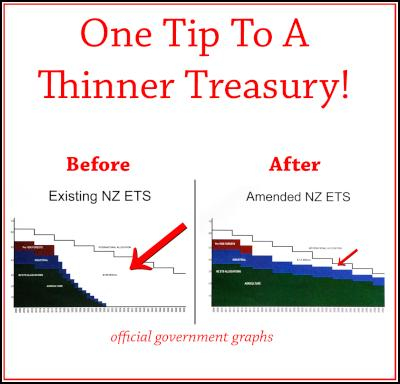 One tip to a thinner treasury – official government graphs