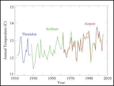 Annual temperatures at the same three sites, but with Thorndon and Wellington Airport adjusted to match the Kelburn record.