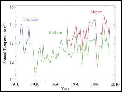 Annual temperatures at three Wellington sites: Thorndon (3 metres above sea level), Kelburn (125 m asl), and Wellington Airport (4 m asl), as recorded in the NIWA Climate Database.