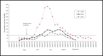 Weekly consultation rates for influenza-like illness in New Zealand, 2007-2009 - Source: Institute of Environmental Science and Research, Influenza Weekly Update