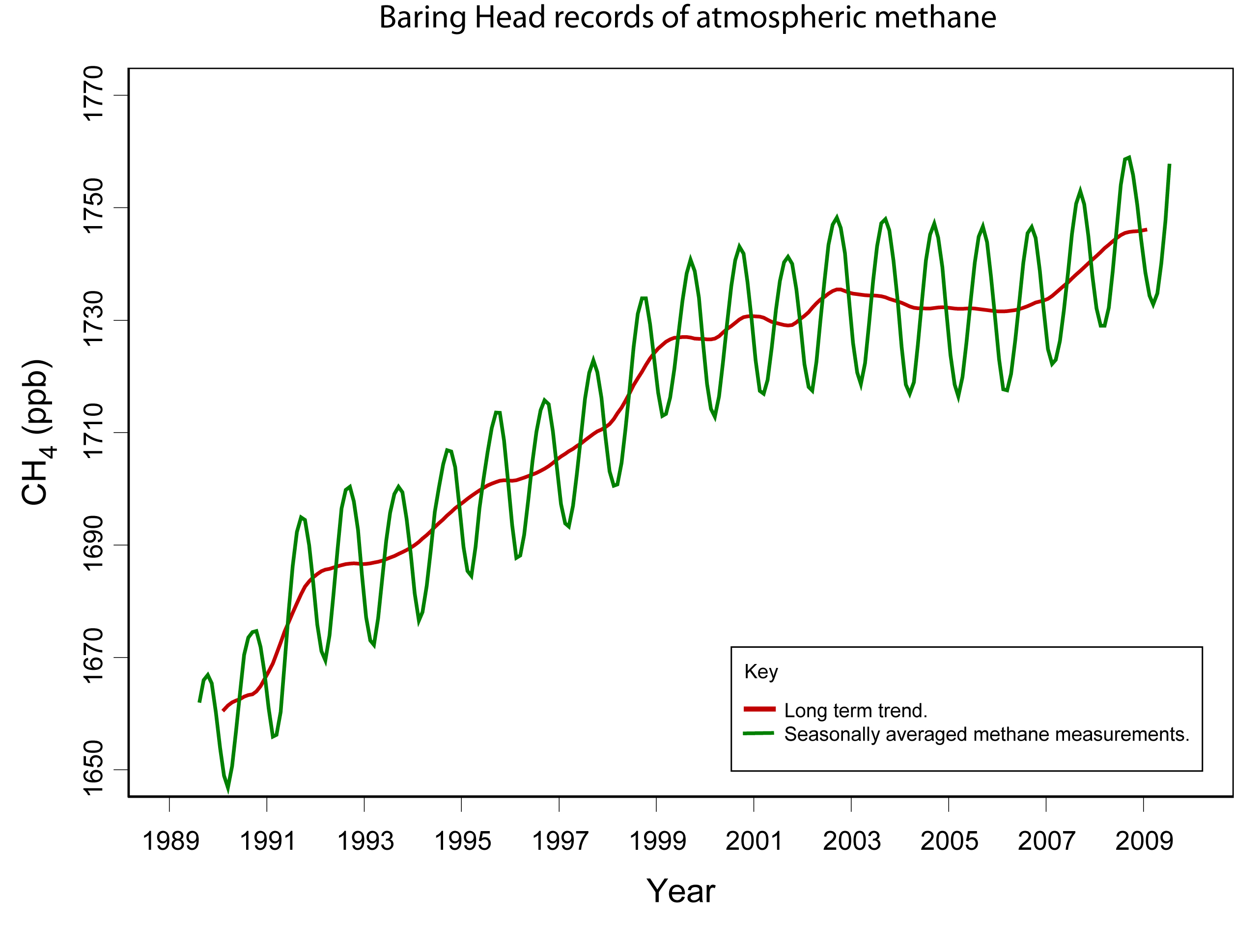 Niwa says greenhouse gas methane on the rise again scoop news this figure shows atmospheric methane measured at baring head near wellington since august 1989 the graph shows the methane mixing ratio in parts nvjuhfo Gallery