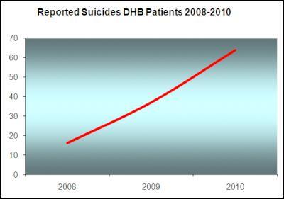 reported suicides dhb patients 2008-2010