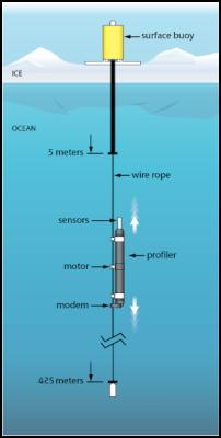 The Ice Tethered Profiler underwater vehicle profiles up and down the wire rope tether on a pre-programmed schedule sampling the water's temperature, and salinity properties.