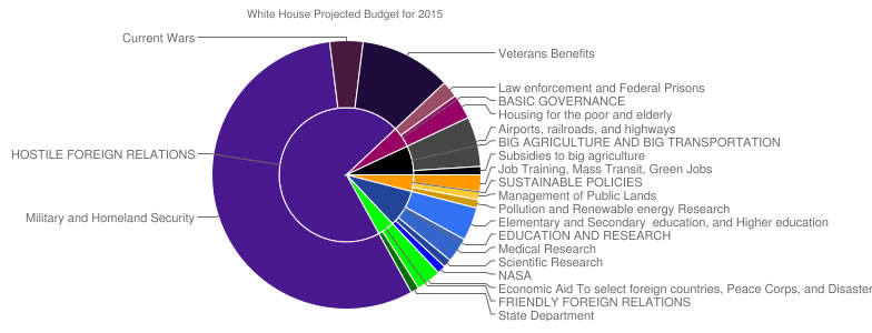 We The 99 Demand A Totally Different Federal Budget Scoop News