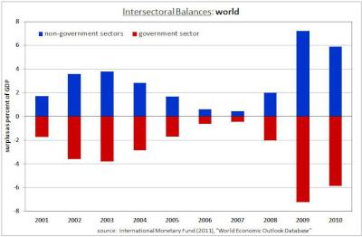 Intersectorial Balances: World, 2001 to 2010, non-government vs government sector