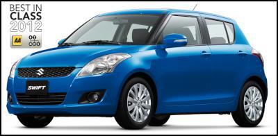Suzuki Swift Voted Top Small Car Scoop News