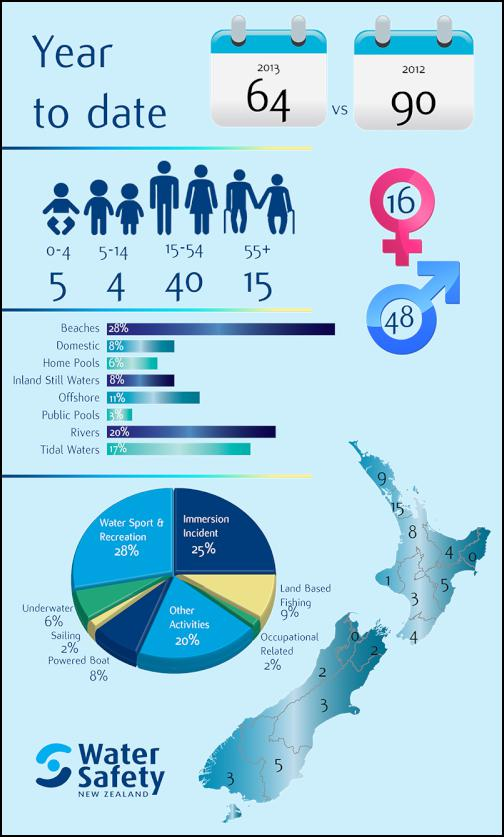 Swimming Pool Demographics : Delving deeper information from water safety nz scoop news