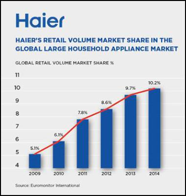 Business Scoop 187 Haier Takes The Lead In Global Appliance