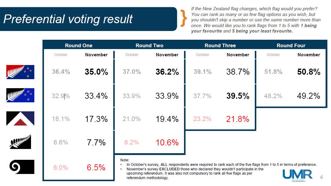 Survey: NZ Flag Referendum Update | Scoop News