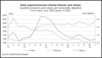 NZ second-quarter terms of trade fall