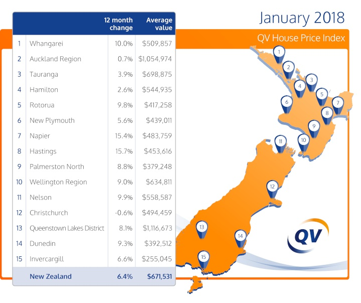 Nz And Auckland Residential Property Values Rising Again