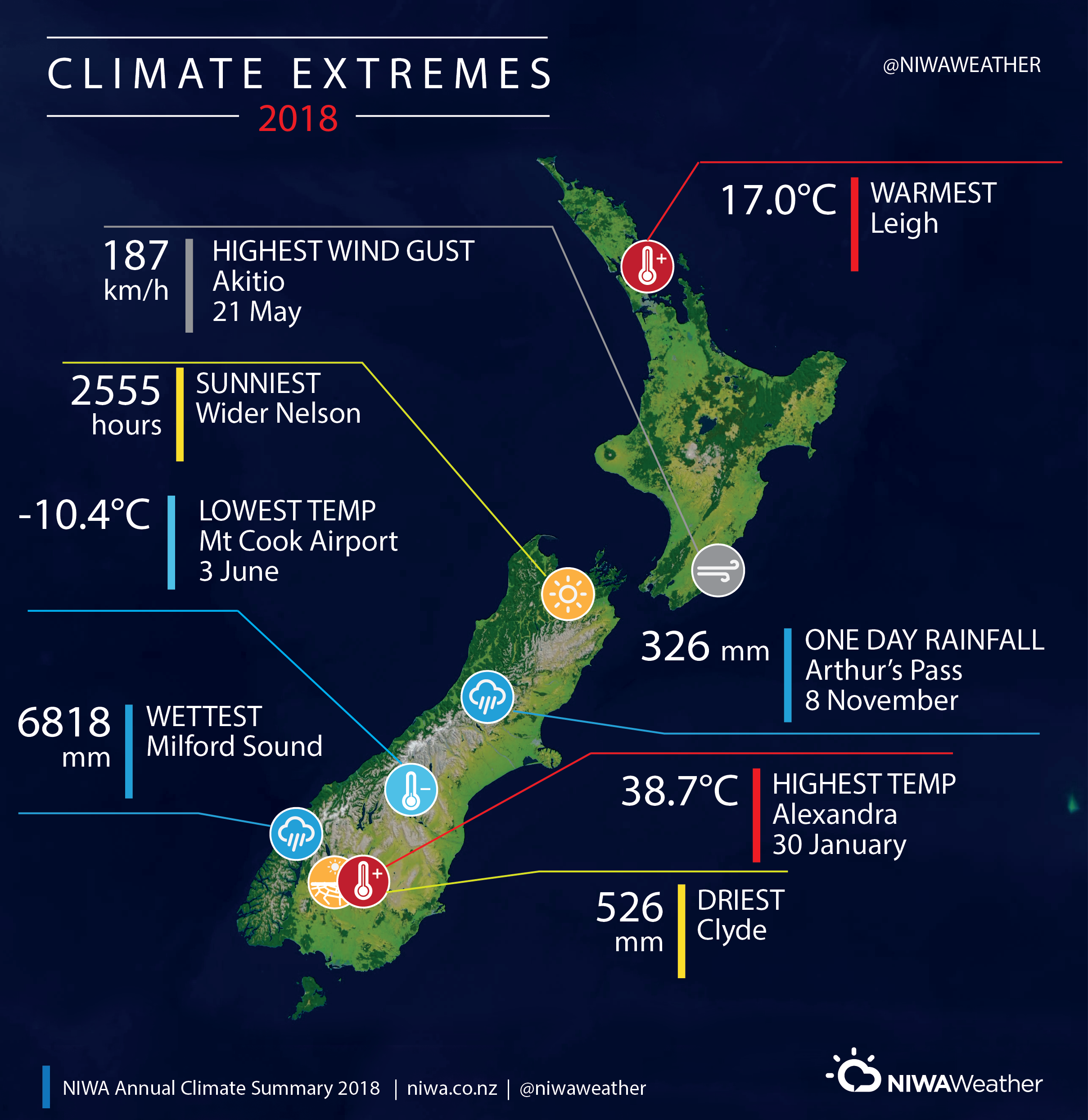 climate summary graphic