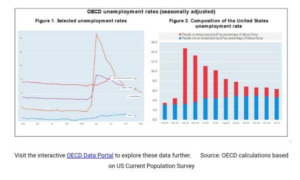 Taux de chômage de l'OCDE stable à 6,9% en décembre 2020, 1,7 point de pourcentage supérieur à celui de février 2020 - Championnat d'Europe de Football 2020